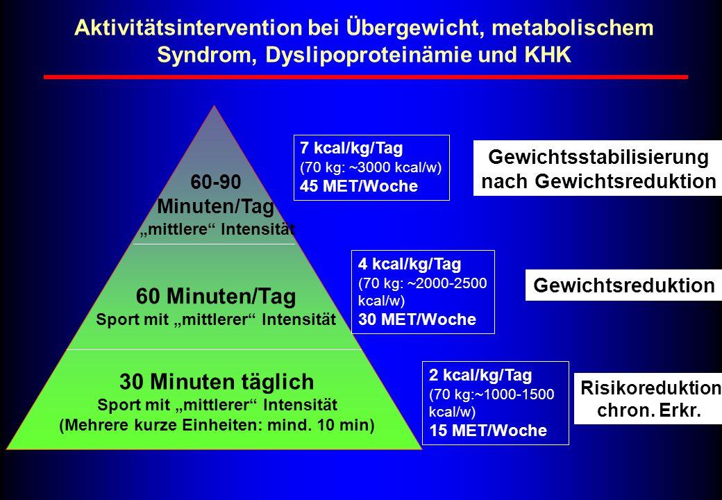 Aktivitätsintervention bei Übergewicht, metabolischem Syndrom, Dyslipoproteinämie und KHK