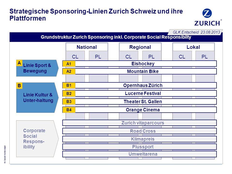 Strategische Sponsoring-Linien Zurich Schweiz und ihre Plattformen