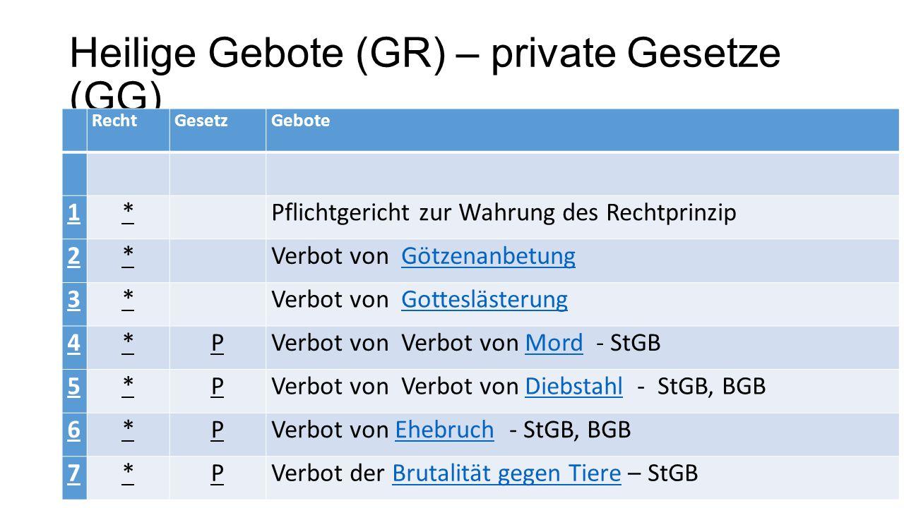 Heilige Gebote (GR) – private Gesetze (GG)