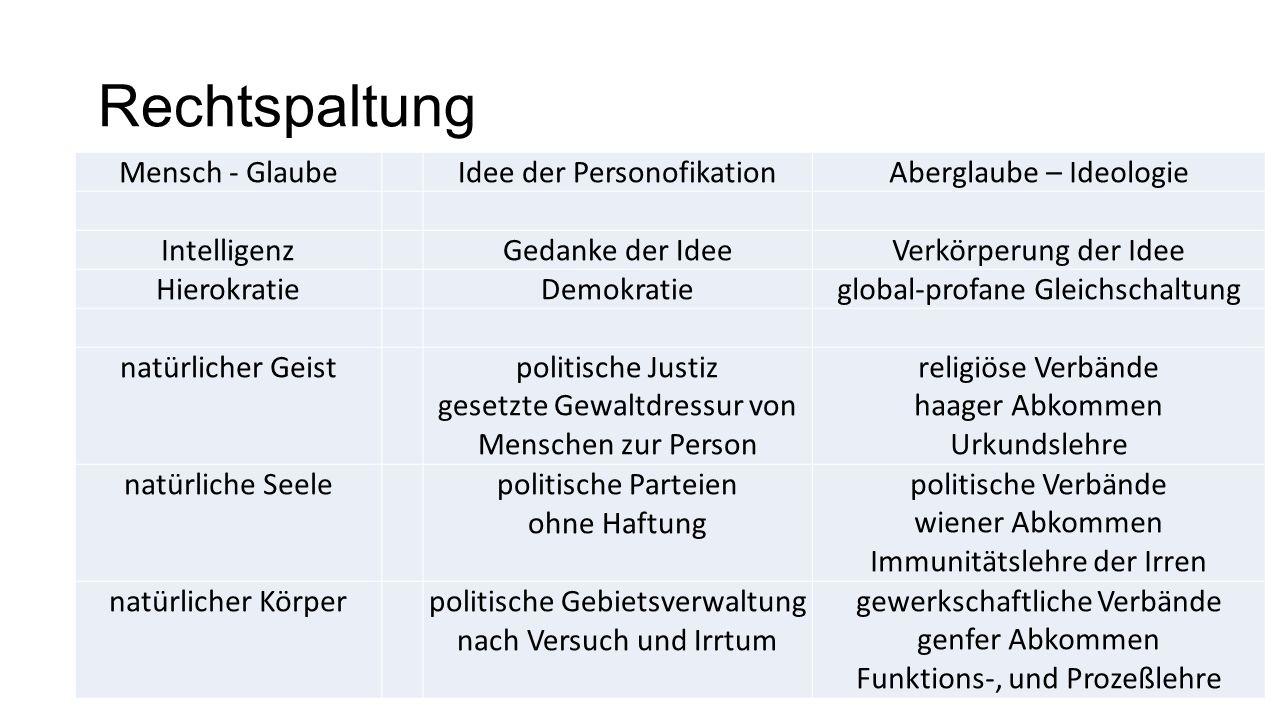 Rechtspaltung Mensch - Glaube Idee der Personofikation