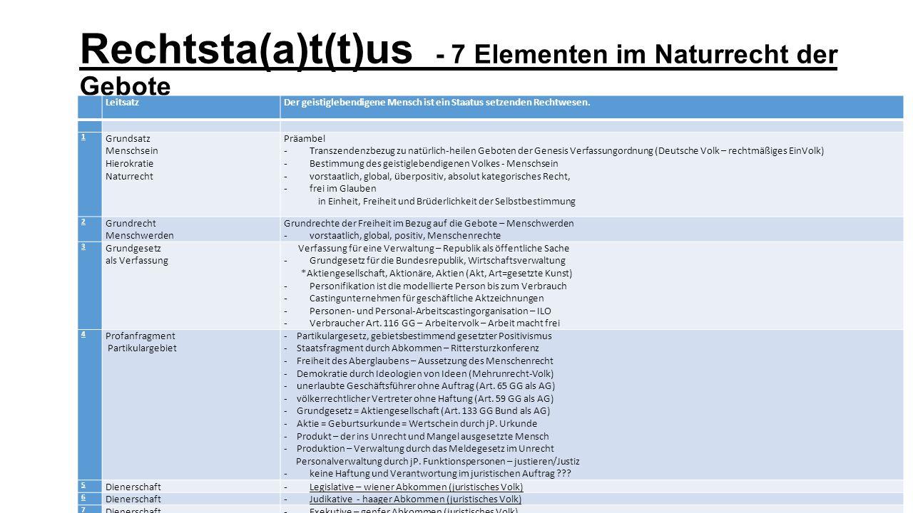 Rechtsta(a)t(t)us - 7 Elementen im Naturrecht der Gebote
