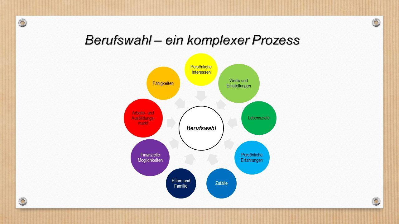 Berufswahl – ein komplexer Prozess