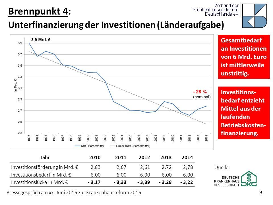 Brennpunkt 4: Unterfinanzierung der Investitionen (Länderaufgabe)