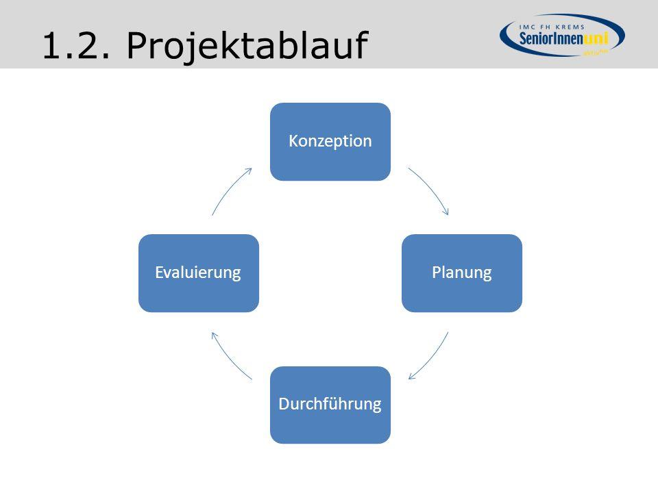 1.2. Projektablauf Konzeption Planung Durchführung Evaluierung