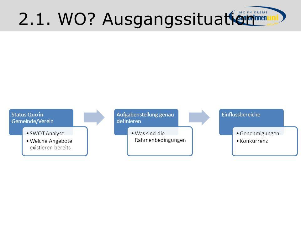 2.1. WO Ausgangssituation Status Quo in Gemeinde/Verein SWOT Analyse