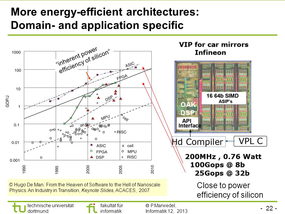 More energy-efficient architectures: Domain- and application specific
