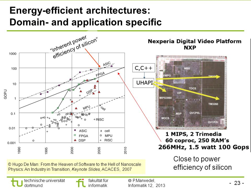Energy-efficient architectures: Domain- and application specific