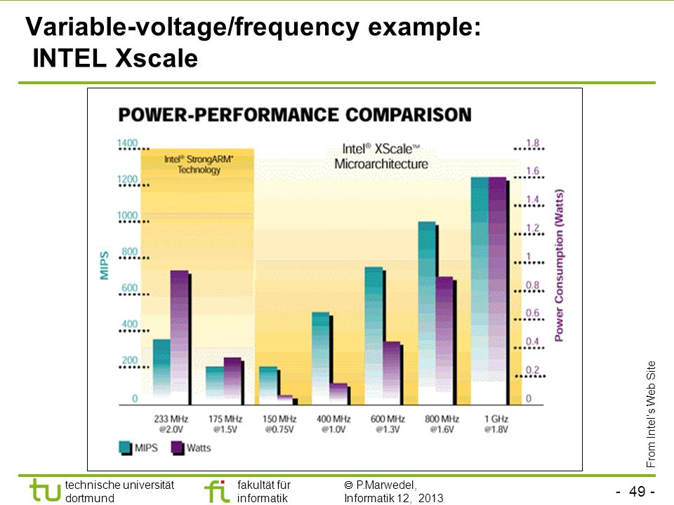 Variable-voltage/frequency example: INTEL Xscale