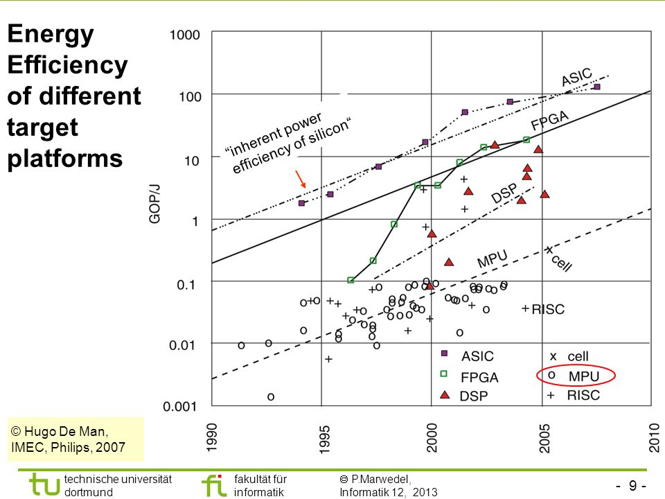 Energy Efficiency of different target platforms