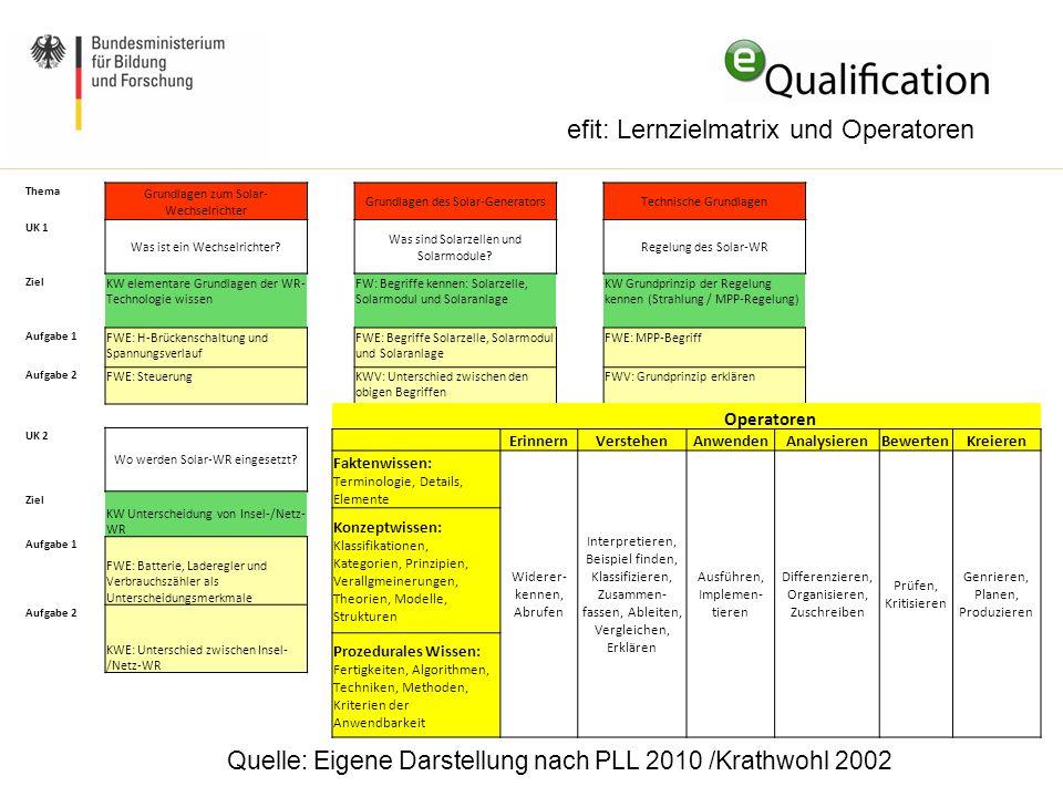 efit: Lernzielmatrix und Operatoren