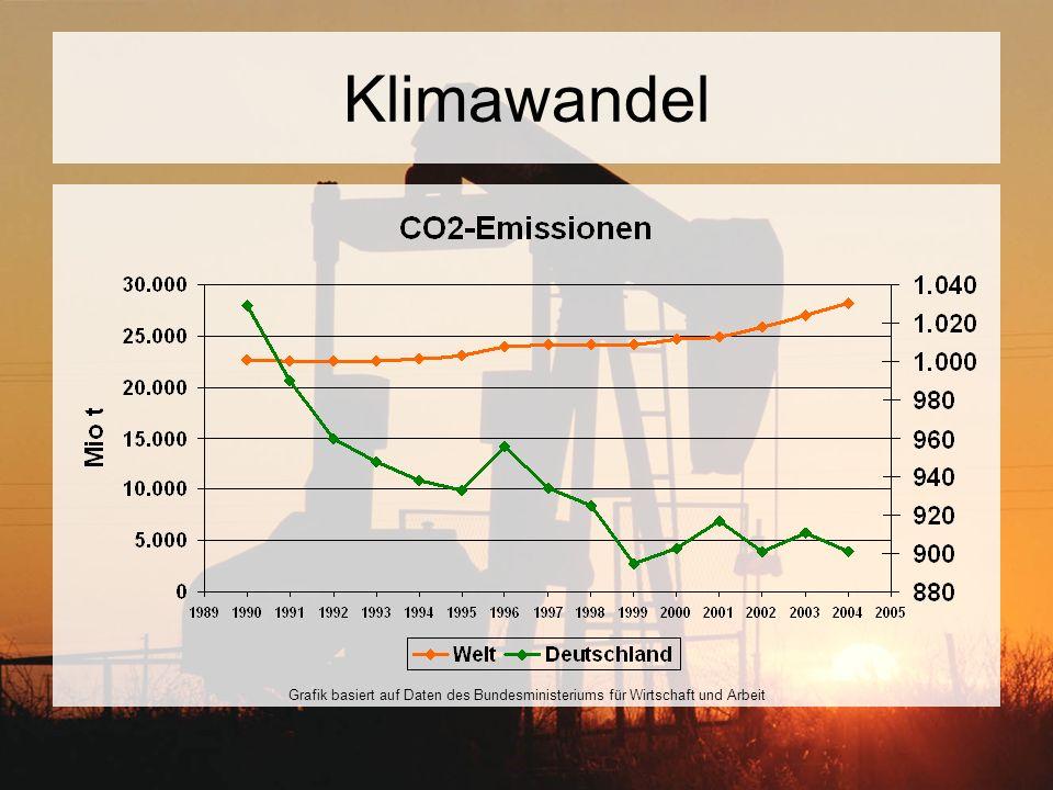 Klimawandel Grafik basiert auf Daten des Bundesministeriums für Wirtschaft und Arbeit