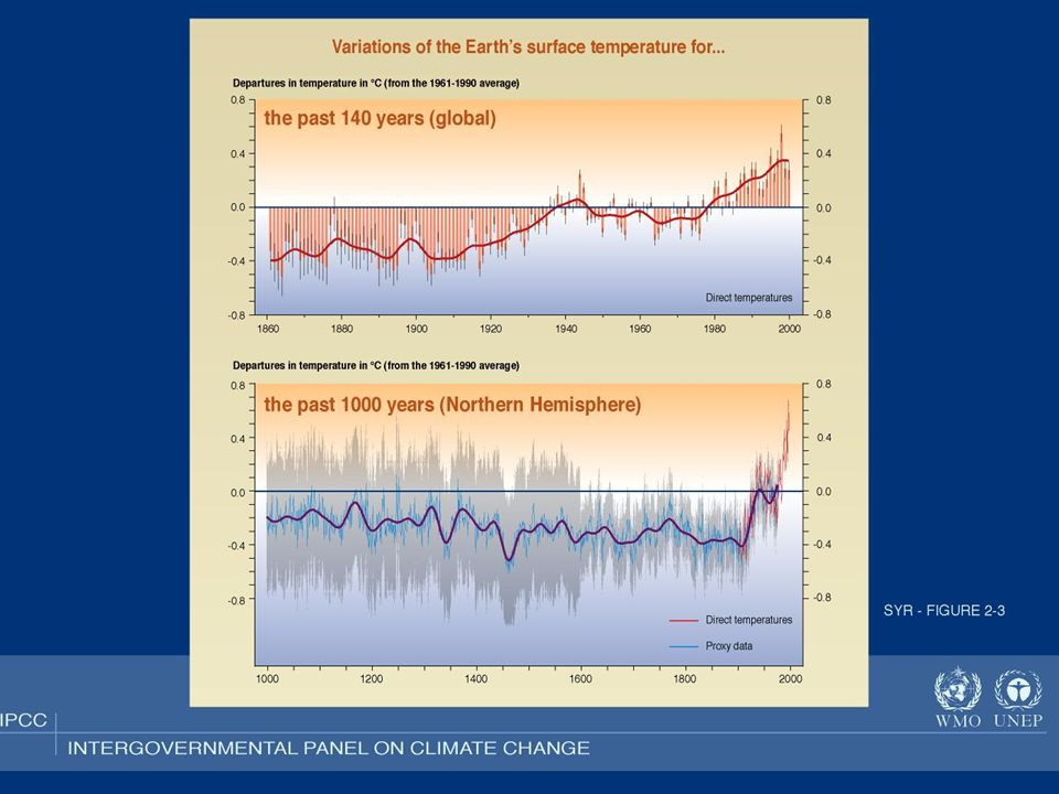 Klimawandel (IPCC)