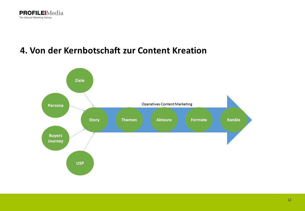4. Von der Kernbotschaft zur Content Kreation