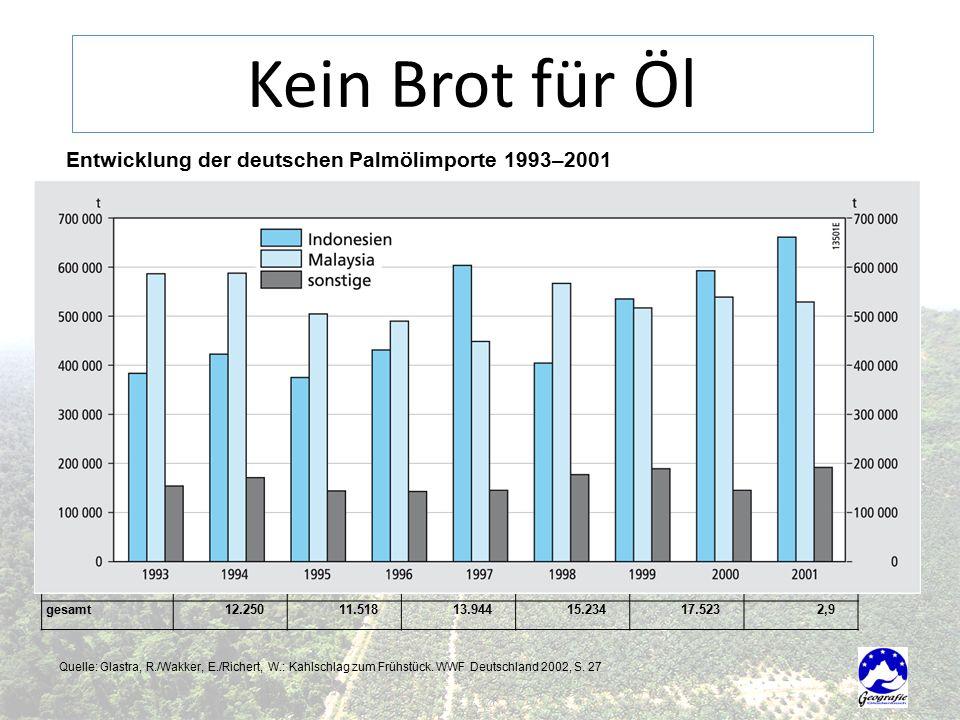 Kein Brot für Öl Entwicklung der deutschen Palmölimporte 1993–2001