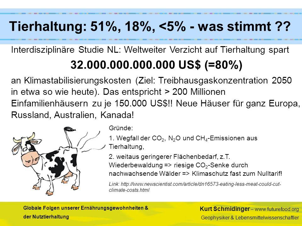 Tierhaltung: 51%, 18%, <5% - was stimmt