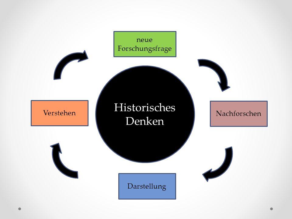 Historisches Denken neue Forschungsfrage Verstehen Nachforschen