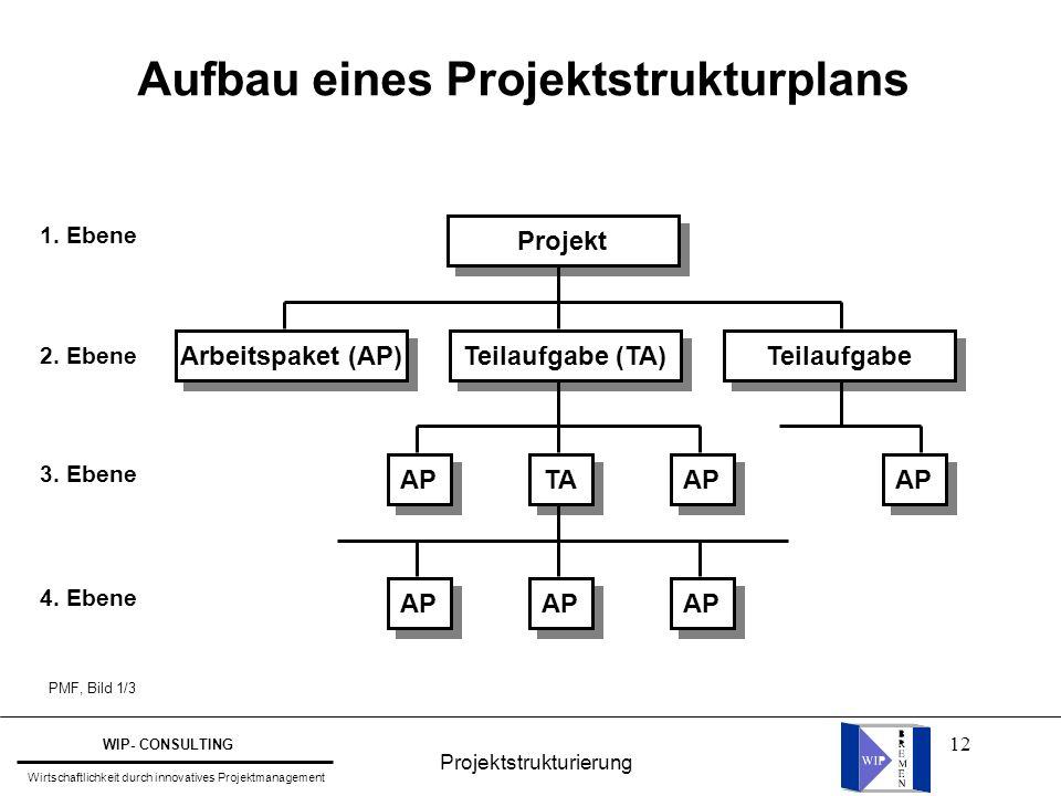 Aufbau eines Projektstrukturplans