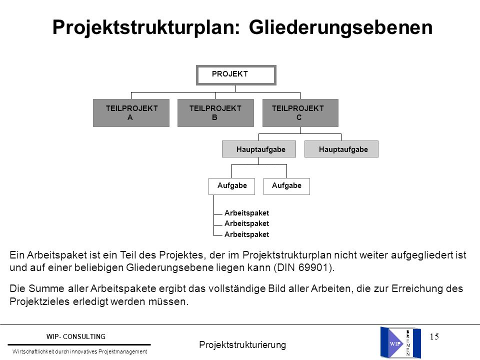 Projektstrukturplan: Gliederungsebenen