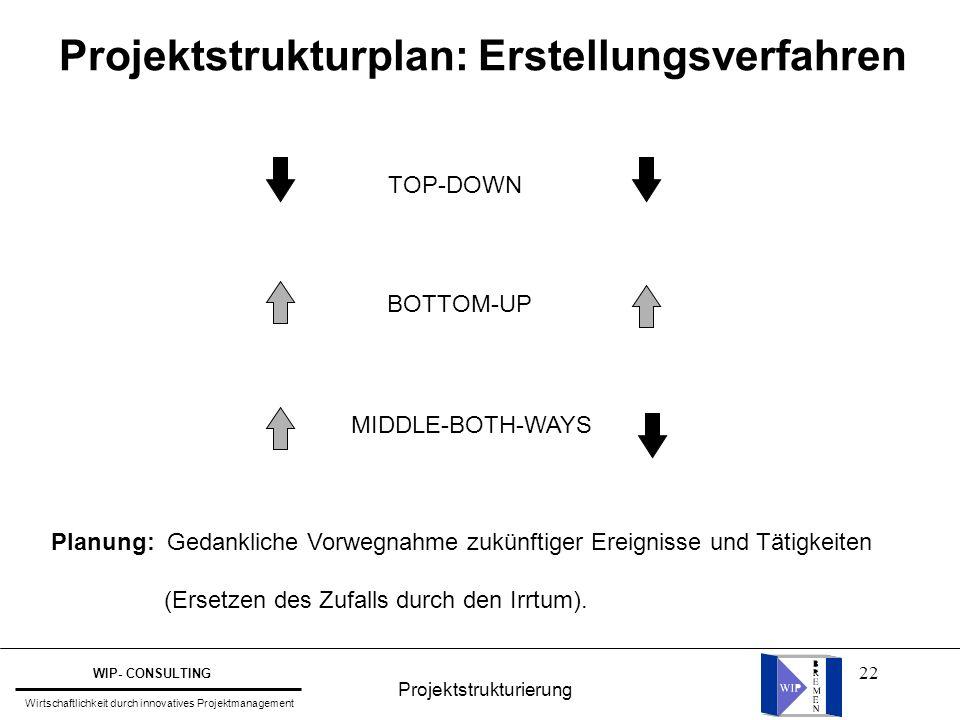 Projektstrukturplan: Erstellungsverfahren