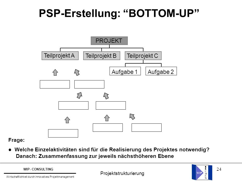 PSP-Erstellung: BOTTOM-UP