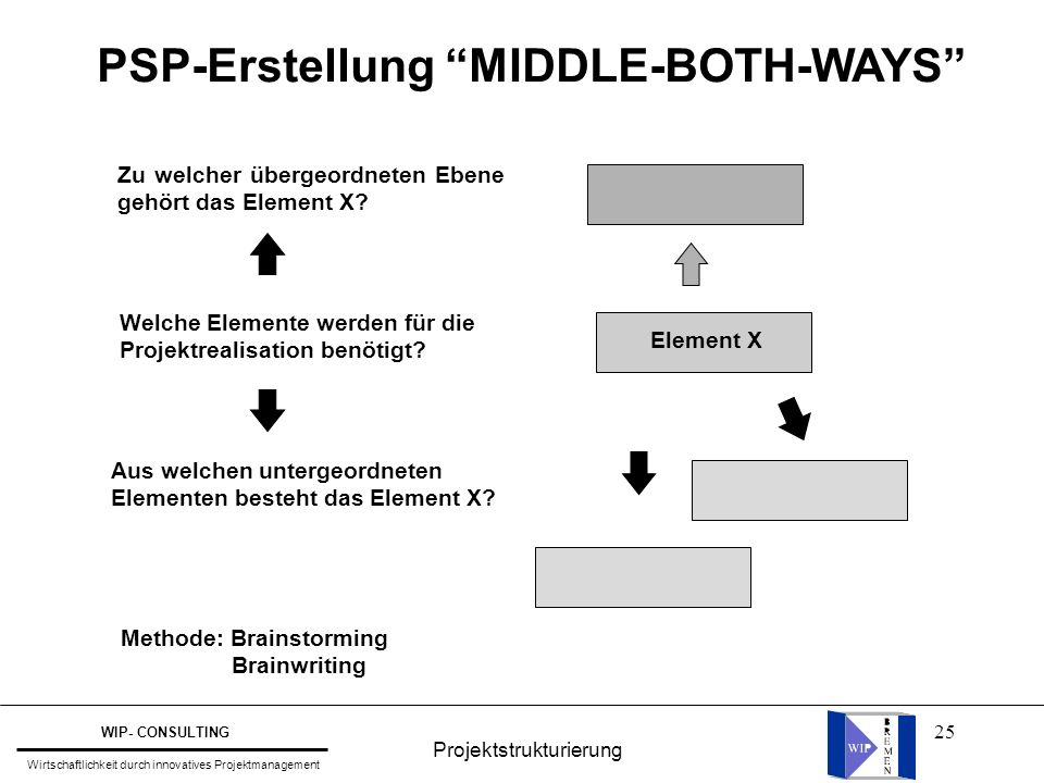 PSP-Erstellung MIDDLE-BOTH-WAYS