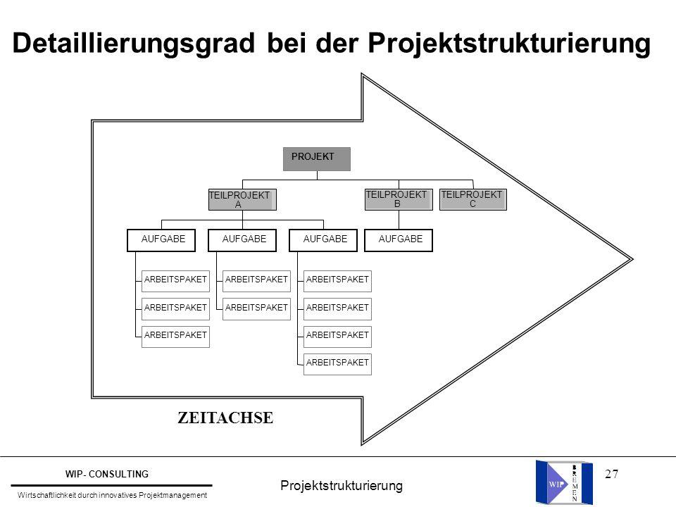 Detaillierungsgrad bei der Projektstrukturierung