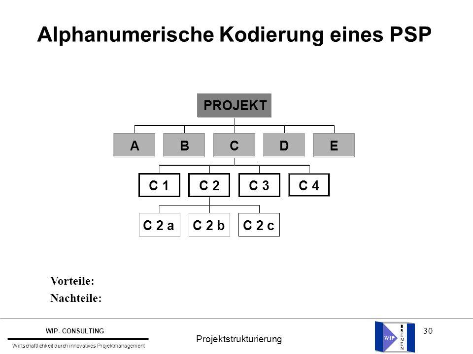 Alphanumerische Kodierung eines PSP