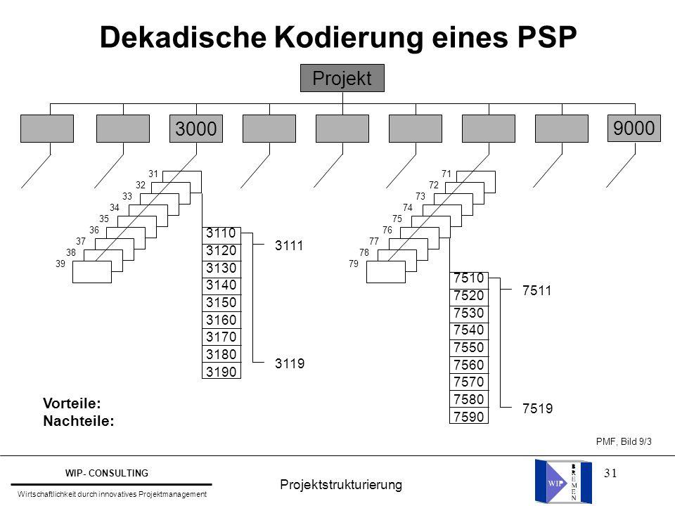 Dekadische Kodierung eines PSP