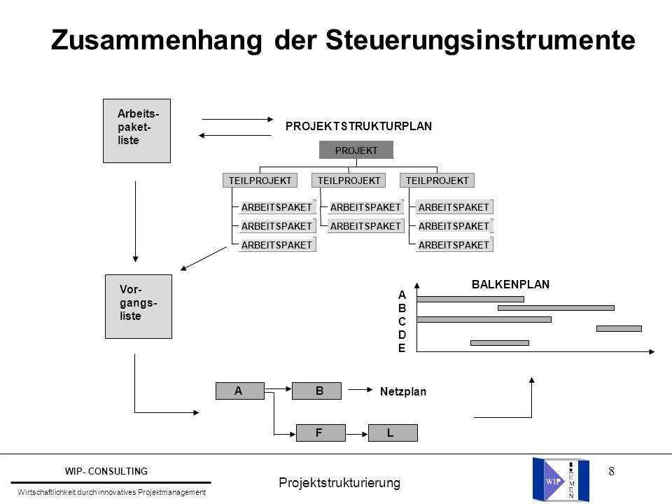 Zusammenhang der Steuerungsinstrumente