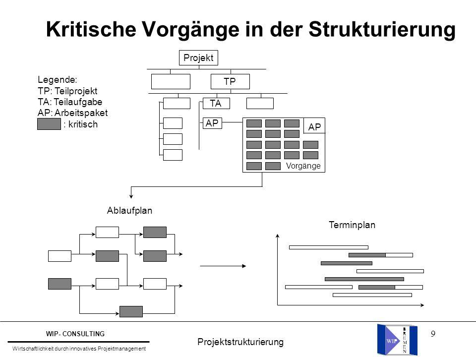 Kritische Vorgänge in der Strukturierung