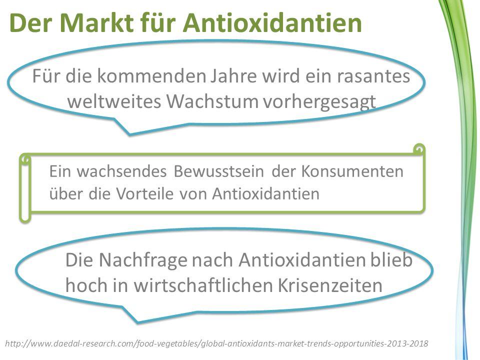 Der Markt für Antioxidantien