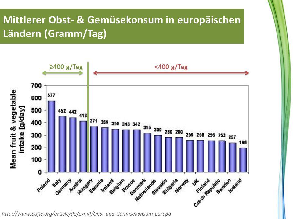 Mittlerer Obst- & Gemüsekonsum in europäischen Ländern (Gramm/Tag)