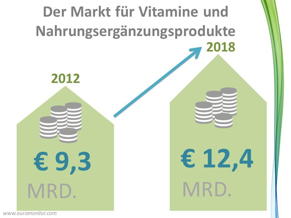 Der Markt für Vitamine und Nahrungsergänzungsprodukte
