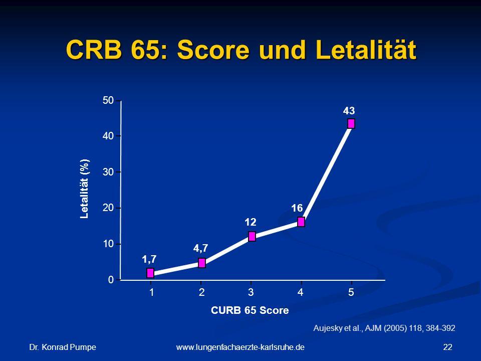 CRB 65: Score und Letalität