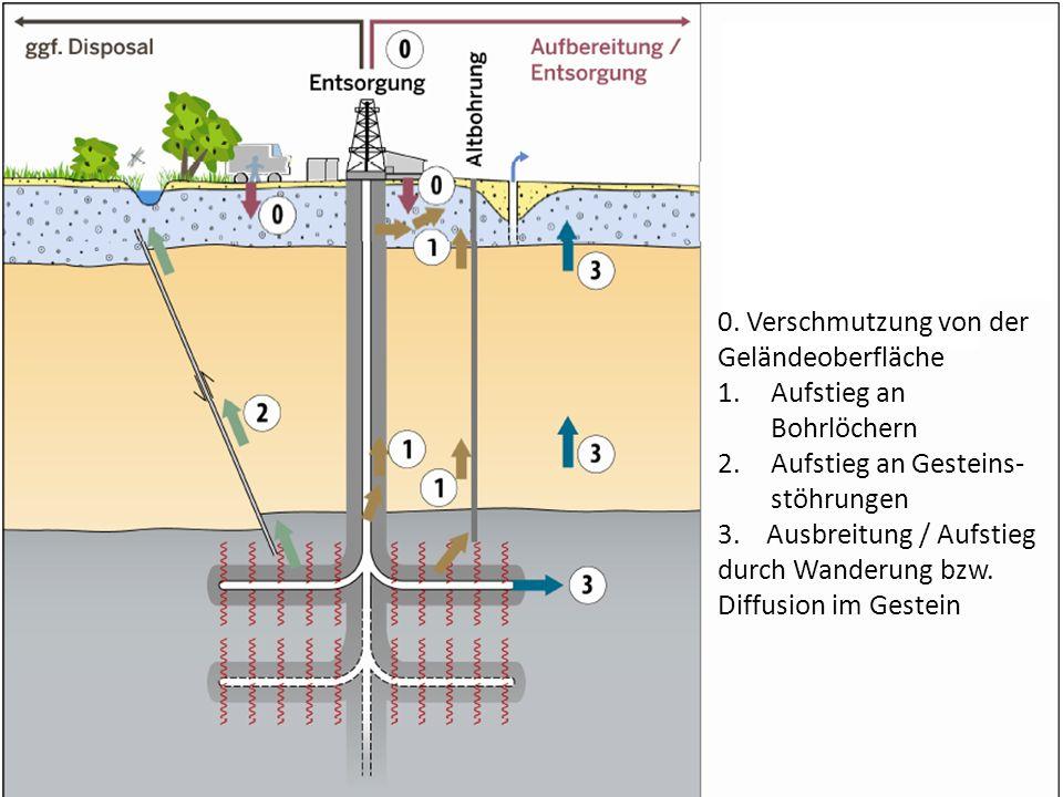 0. Verschmutzung von der Geländeoberfläche Aufstieg an Bohrlöchern