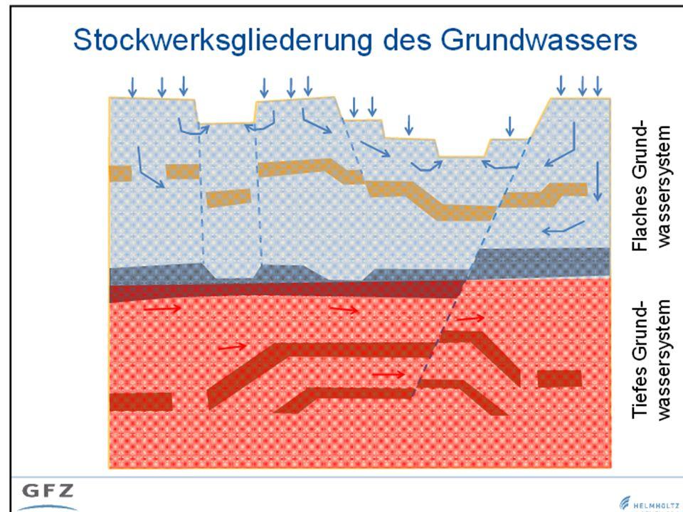 Gesteinsschichten im Untergrund sind oft großräumig zerstückelt so dass hydraulische Verbindungen trotz zwischenlagernder Dichtschichten möglich sind.