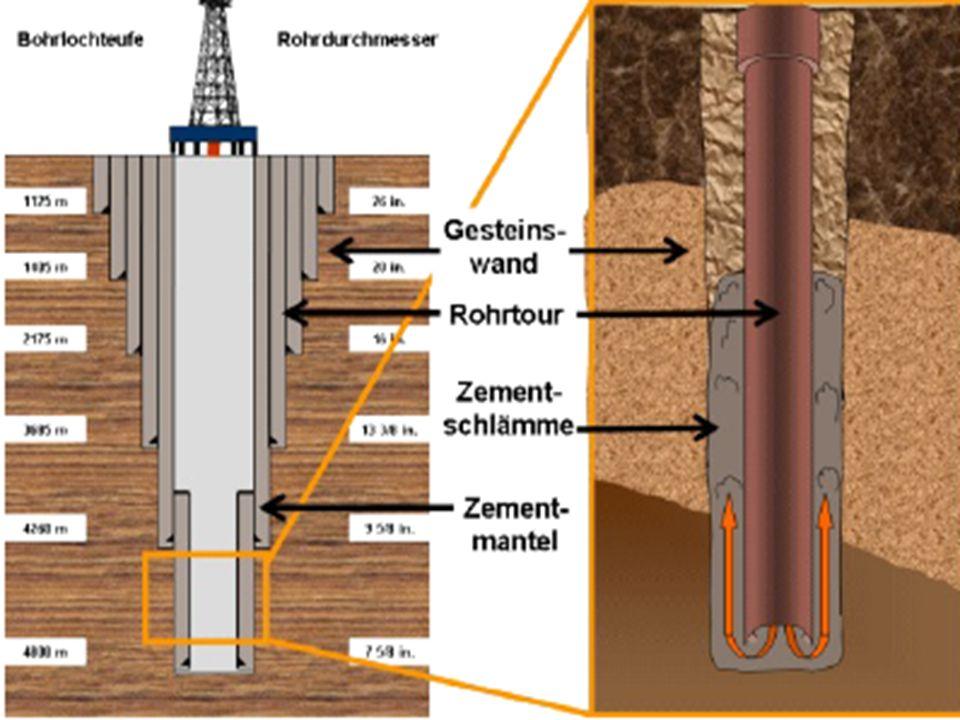 Eindichtung in das Gestein durch Zement (Casing) ((Problem Bindung in Spülkuchen) Stabilität des Zementmantels, Versagen der Dichtfunktion durch extreme Druck- und Temperaturwechsel beim Fracken u. Gesteinsverschiebungen Eingepresste Frackfluide bzw. Flowback kann außen am Rohr aufsteigen und Grundwasser kontaminieren