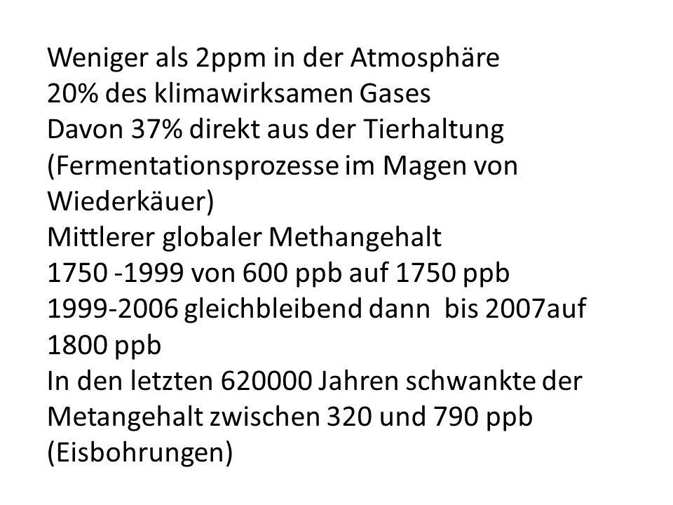 Weniger als 2ppm in der Atmosphäre 20% des klimawirksamen Gases
