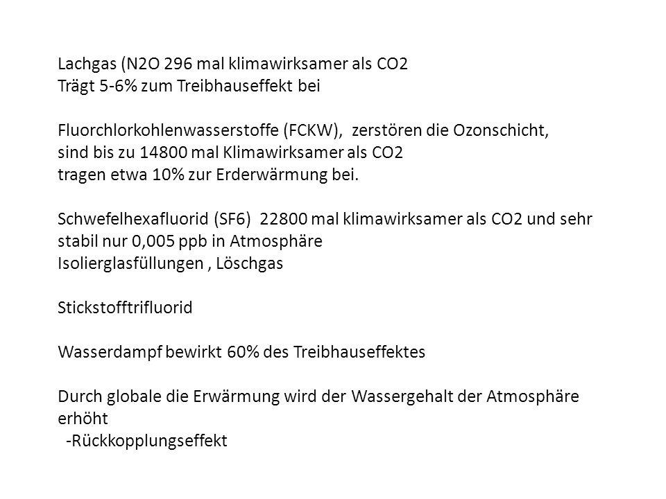 Lachgas (N2O 296 mal klimawirksamer als CO2