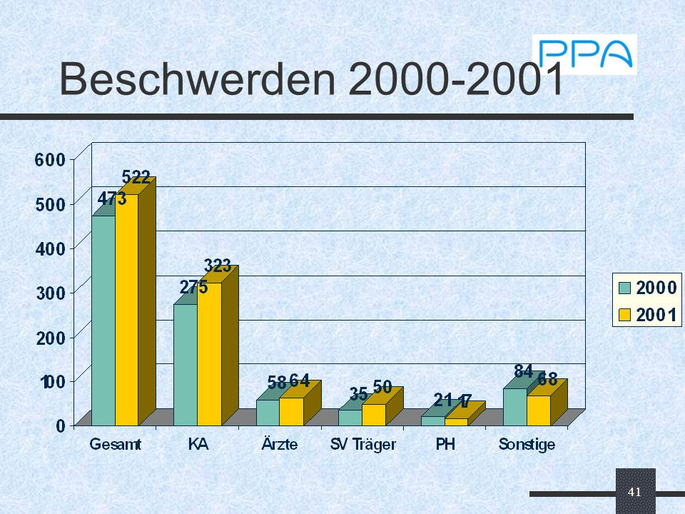 Beschwerden 2000-2001
