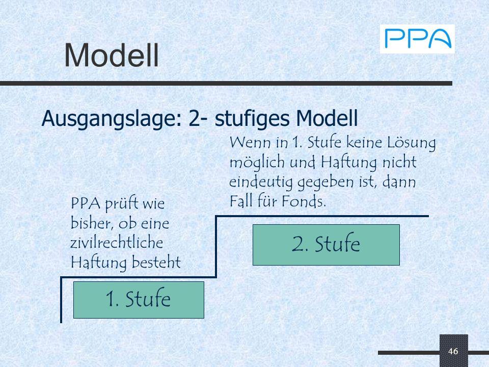 Modell Ausgangslage: 2- stufiges Modell 2. Stufe 1. Stufe