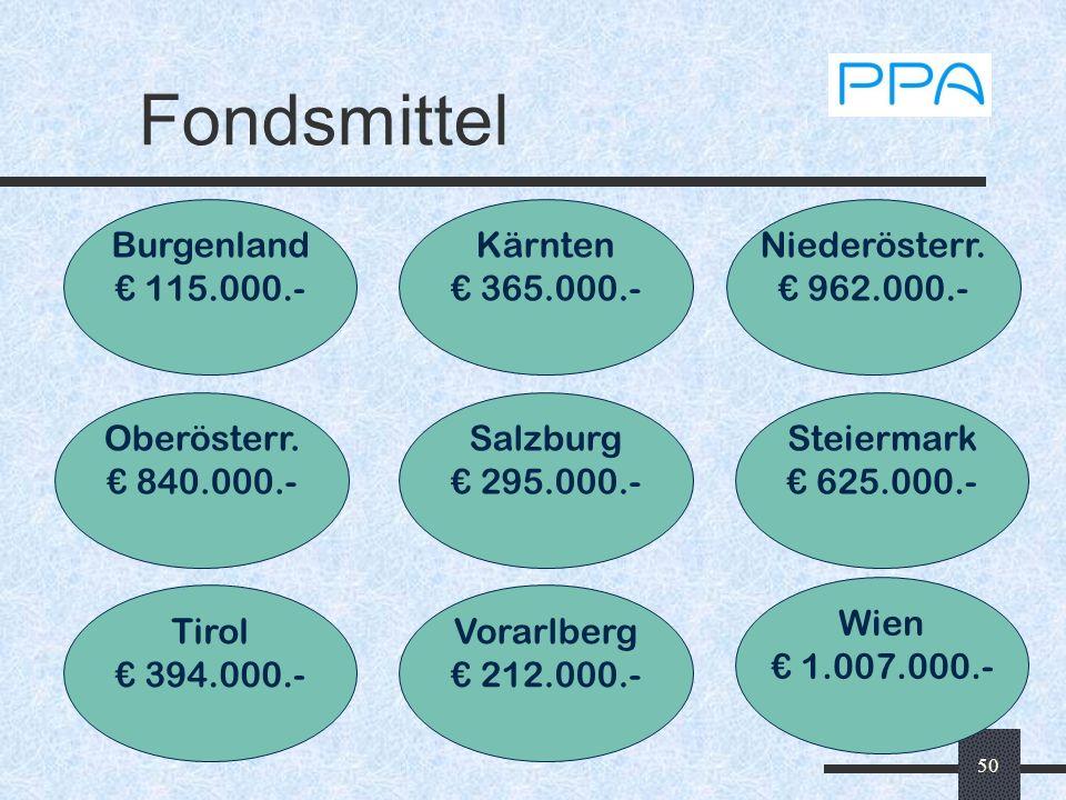 Fondsmittel Burgenland € 115.000.- Kärnten € 365.000.- Niederösterr.
