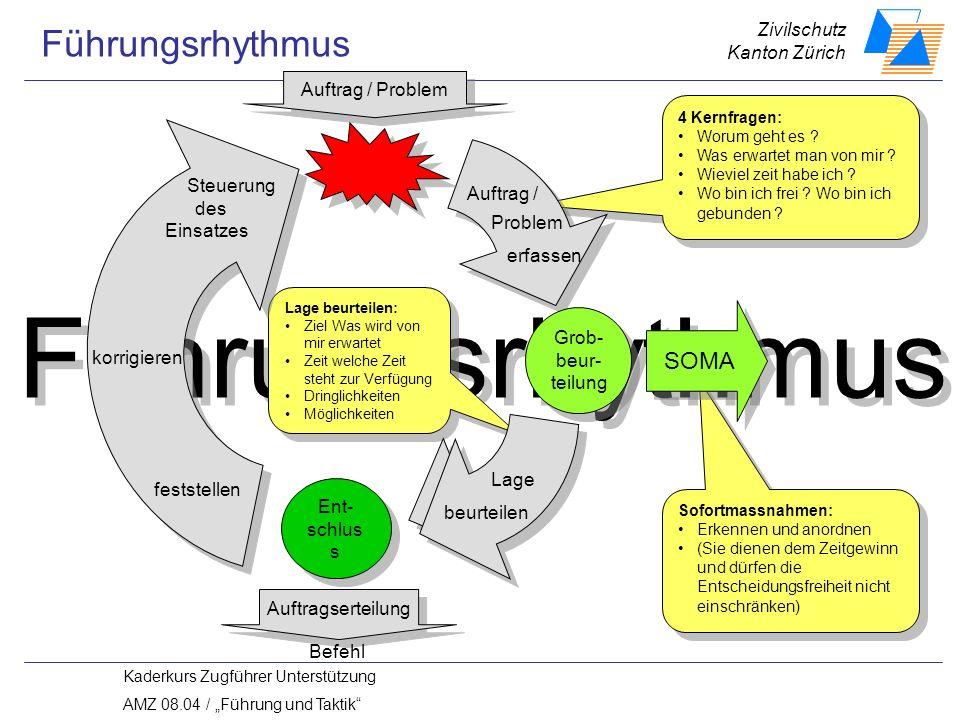 Führungsrhythmus Führungsrhythmus SOMA Auftrag / Problem Steuerung