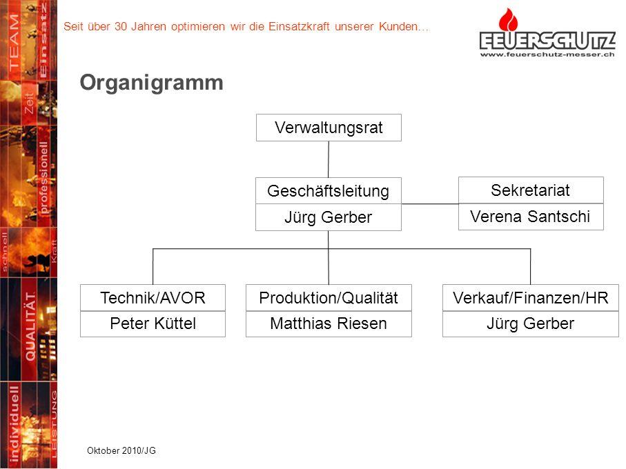 Organigramm Verwaltungsrat Geschäftsleitung Sekretariat Jürg Gerber