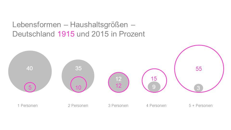 Lebensformen – Haushaltsgrößen – Deutschland 1915 und 2015 in Prozent