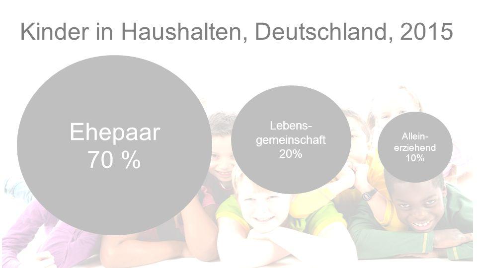 Kinder in Haushalten, Deutschland, 2015