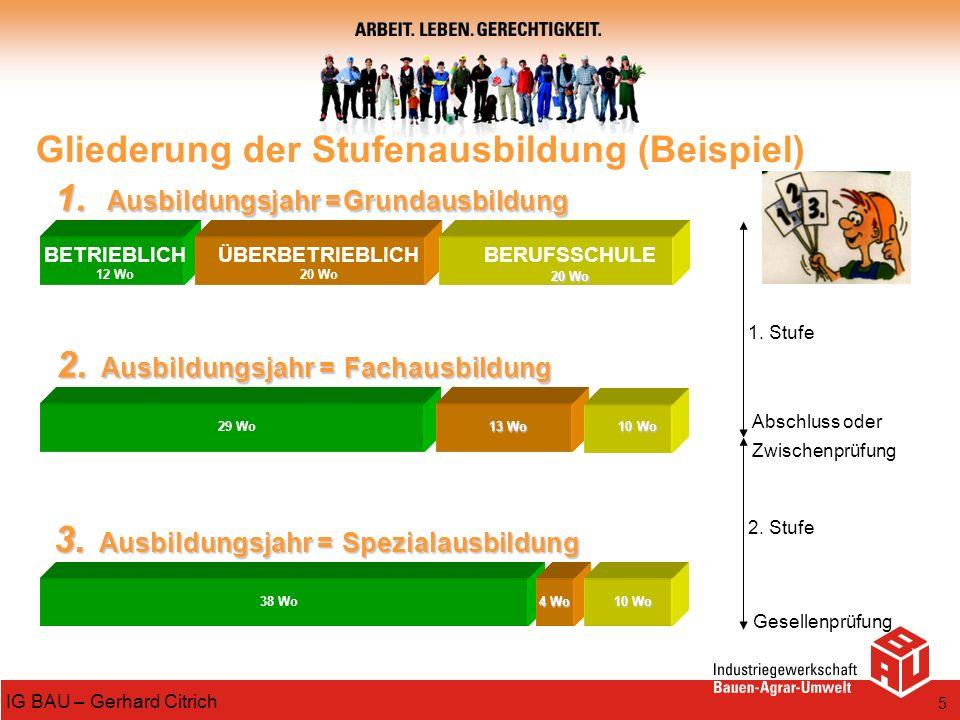 Gliederung der Stufenausbildung (Beispiel)