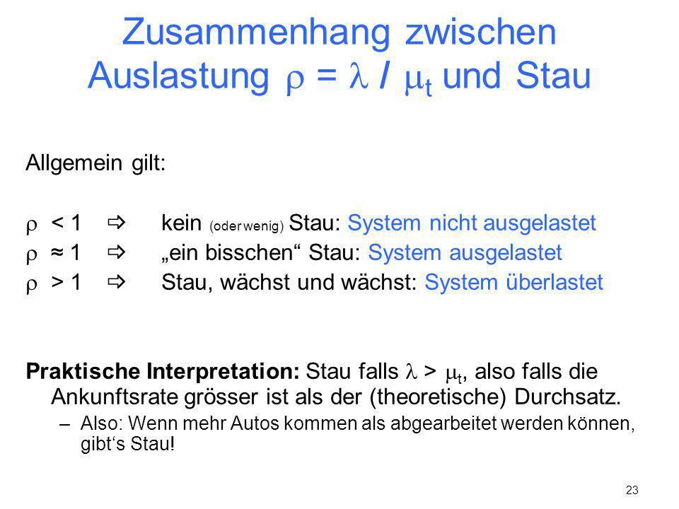 Zusammenhang zwischen Auslastung  =  / t und Stau