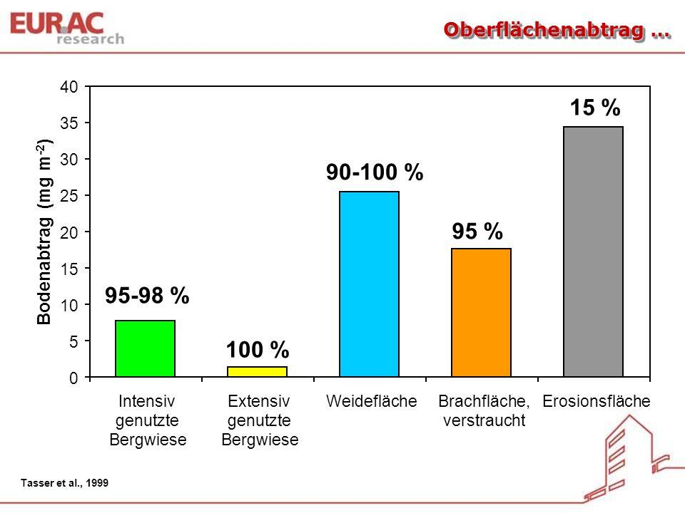 15 % 90-100 % 95 % 95-98 % 100 % Oberflächenabtrag …