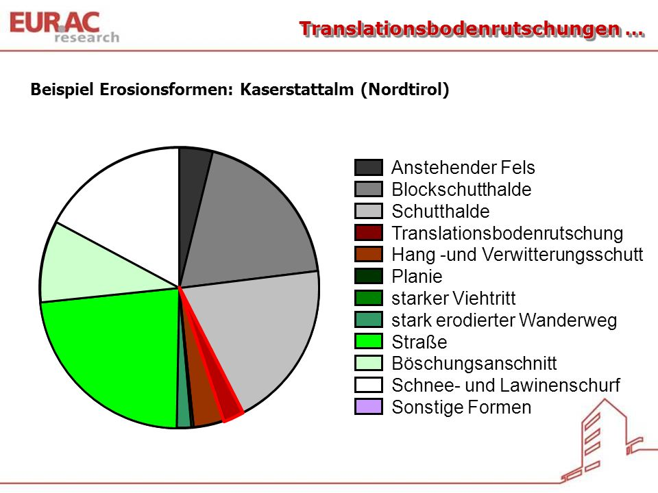 Translationsbodenrutschungen …